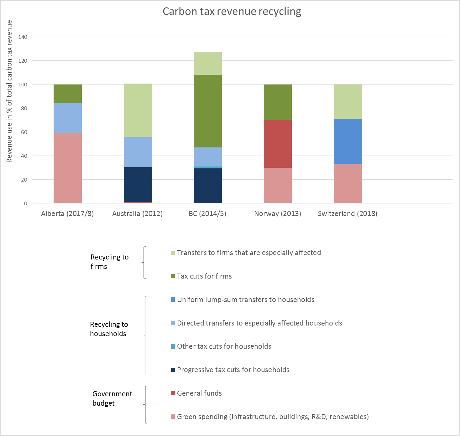 Figure 2: Revenue recycling in different carbon tax schemes