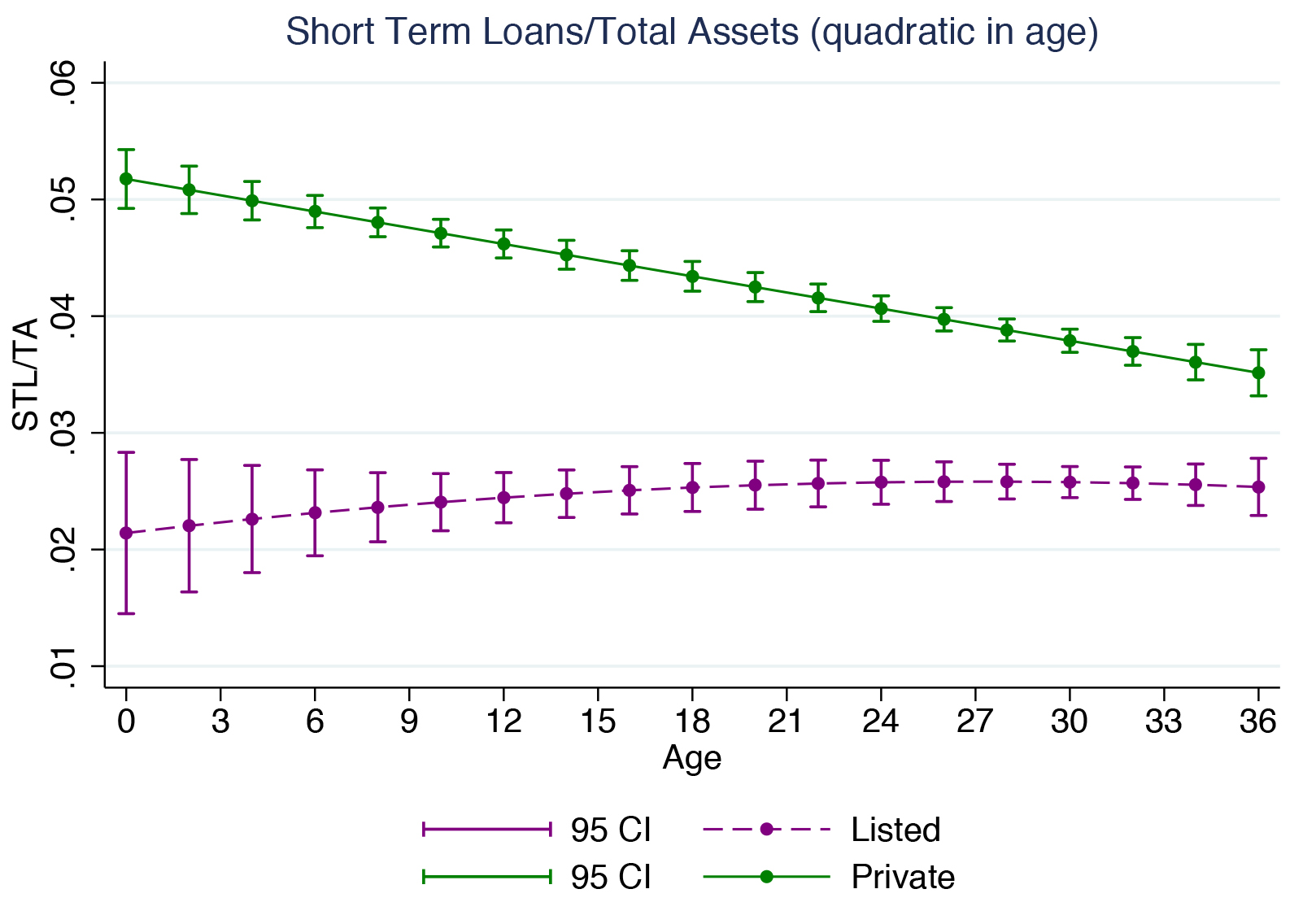 Figure 3b  Leverage and Firm Age in the US