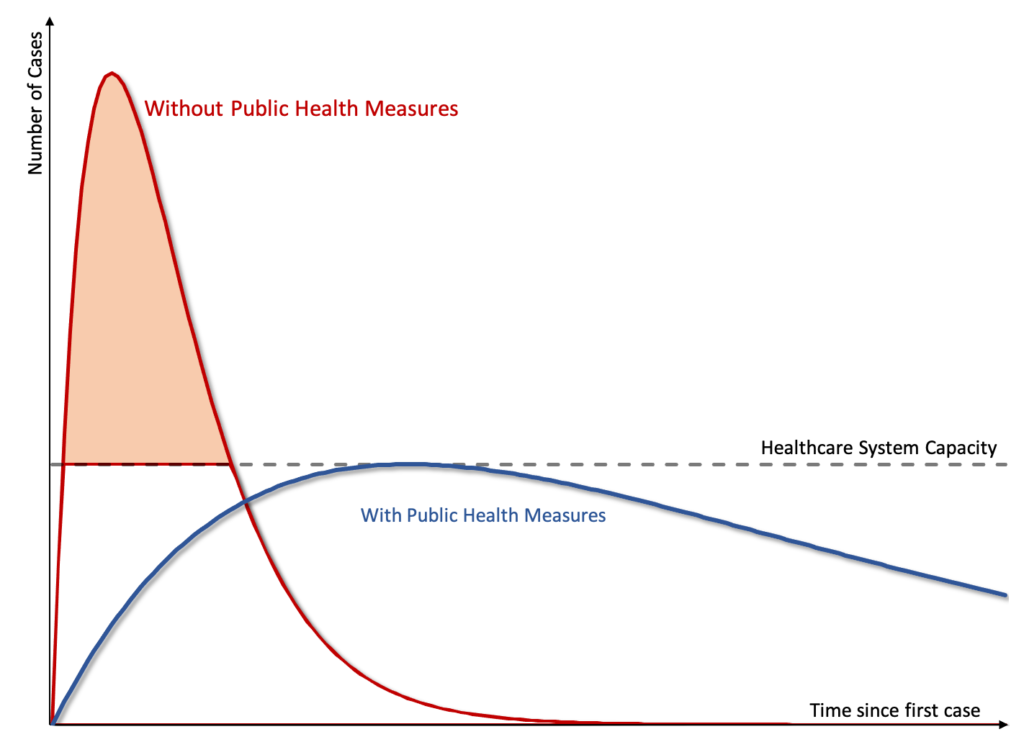 Figure 1: Flattening the Pandemic Curve