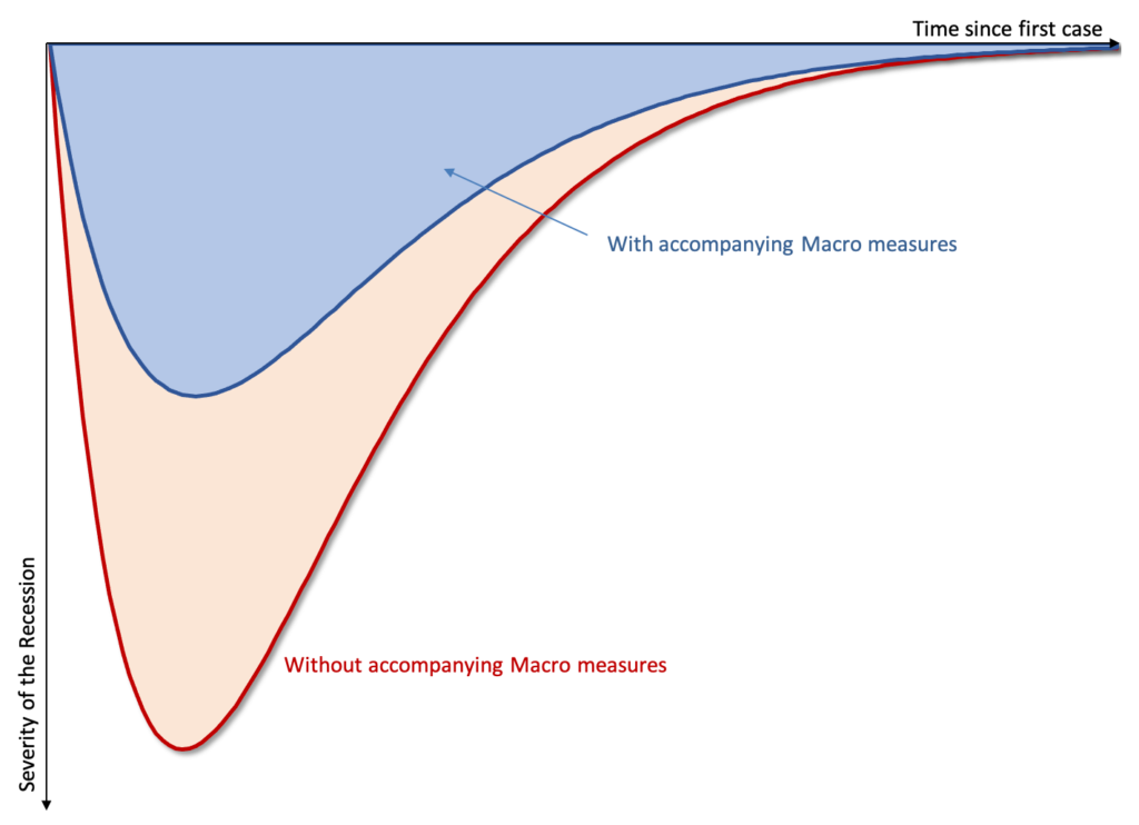 Figure 2: Flattening the Recession Curve