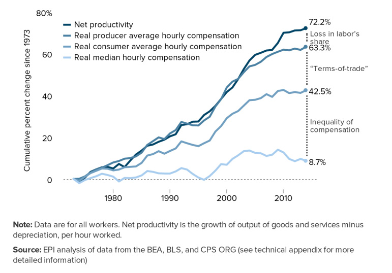 Compensation and productivity (Index=1 for 1973)