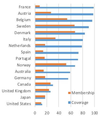 Union membership and coverage rates width=