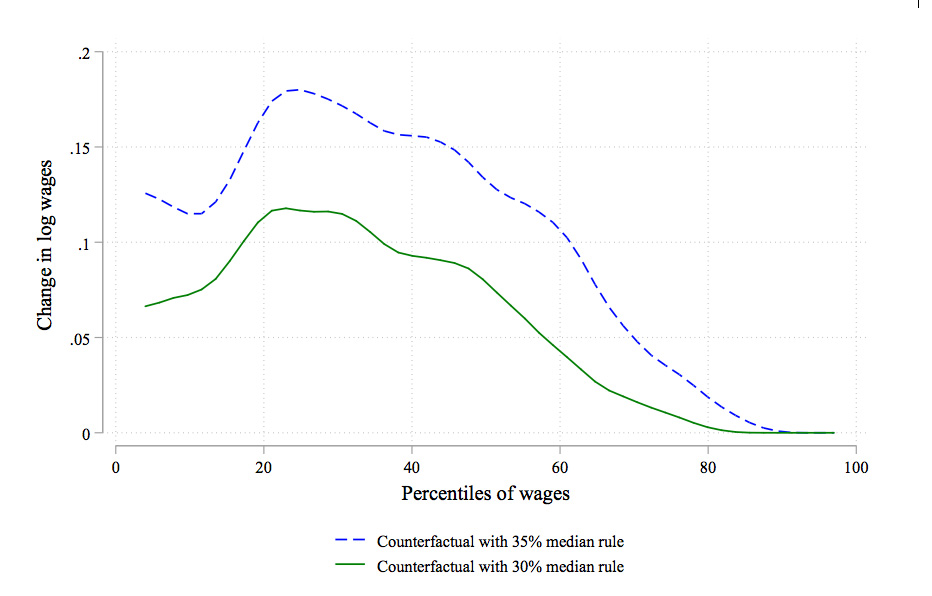 Effect of hypothetical wage boards on log wages