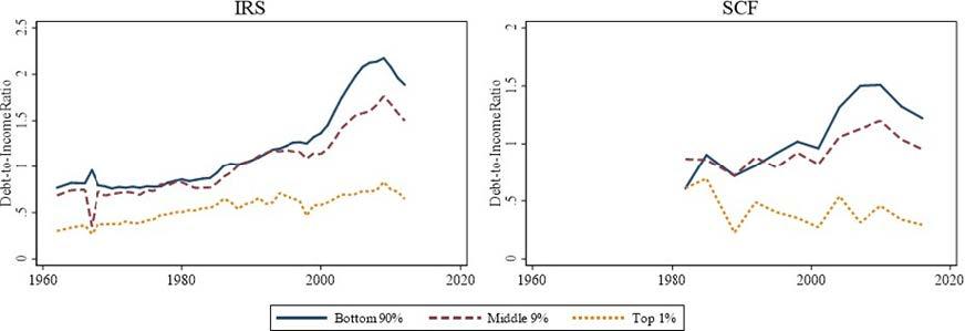 Figure 2 Debt-to-income ration across the income distribution