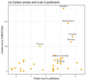 Figure 1 Panel a: Carbon prices and trust in politicians