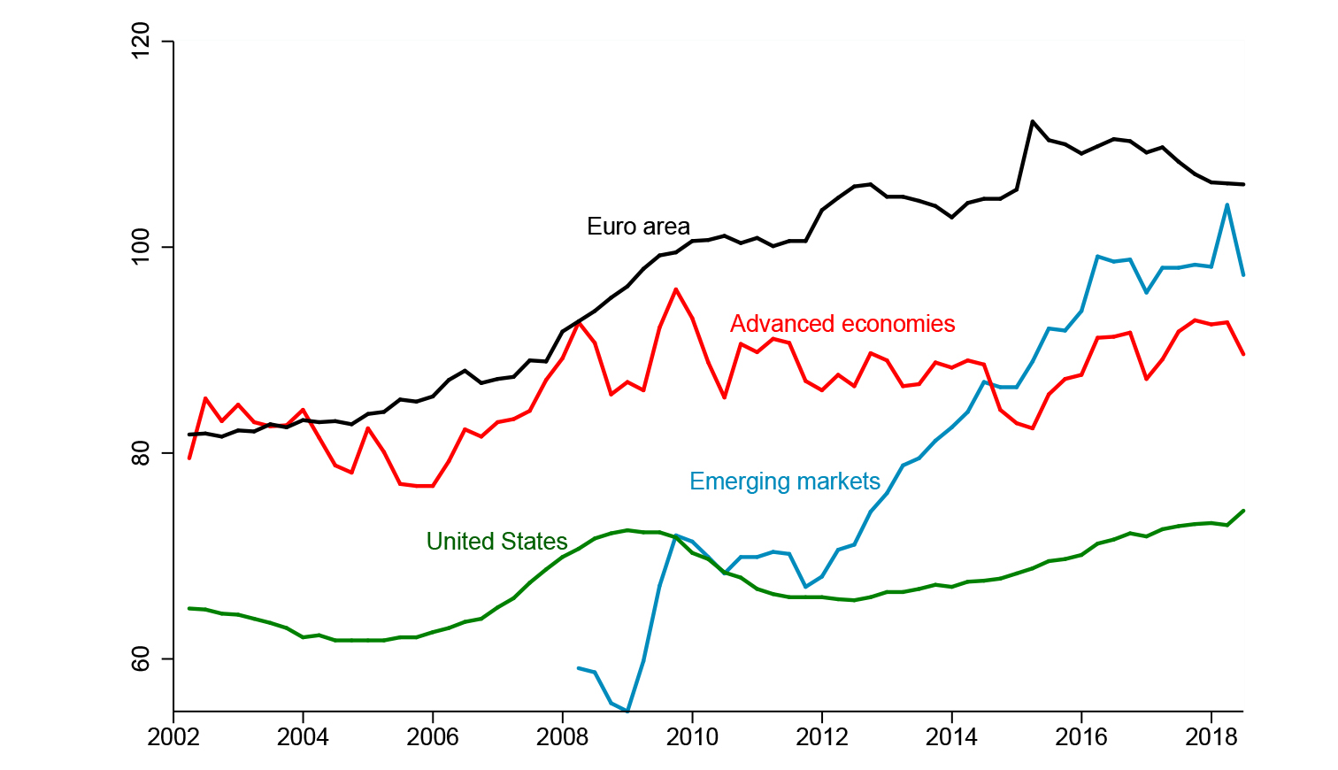 Figure 1  Corporate Debt/GDP: Advanced and Emerging Countries