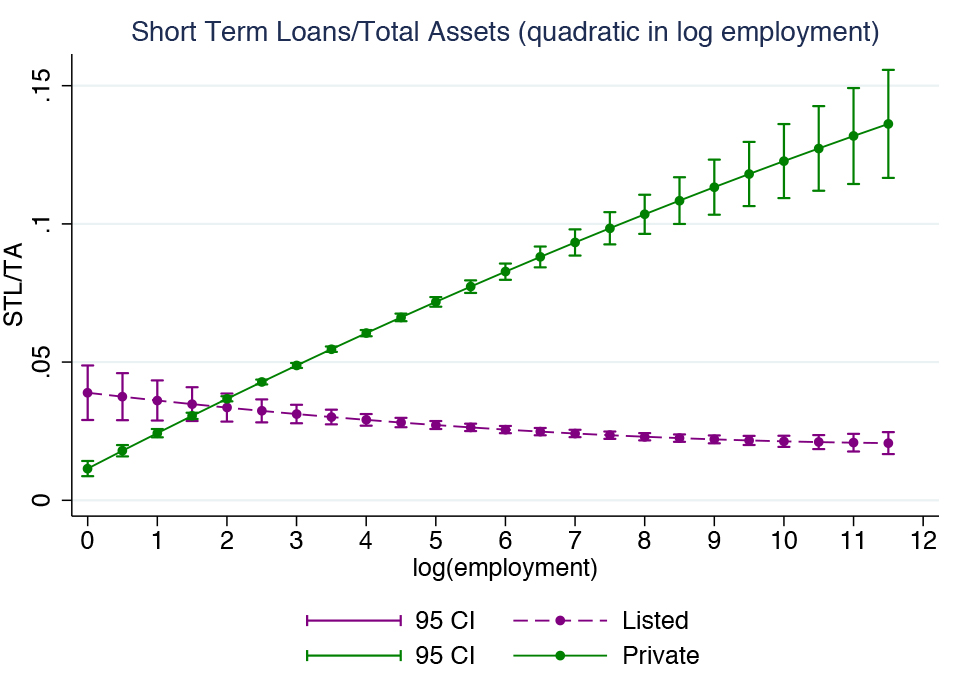Figure 3a  Leverage and Firm Size in the US