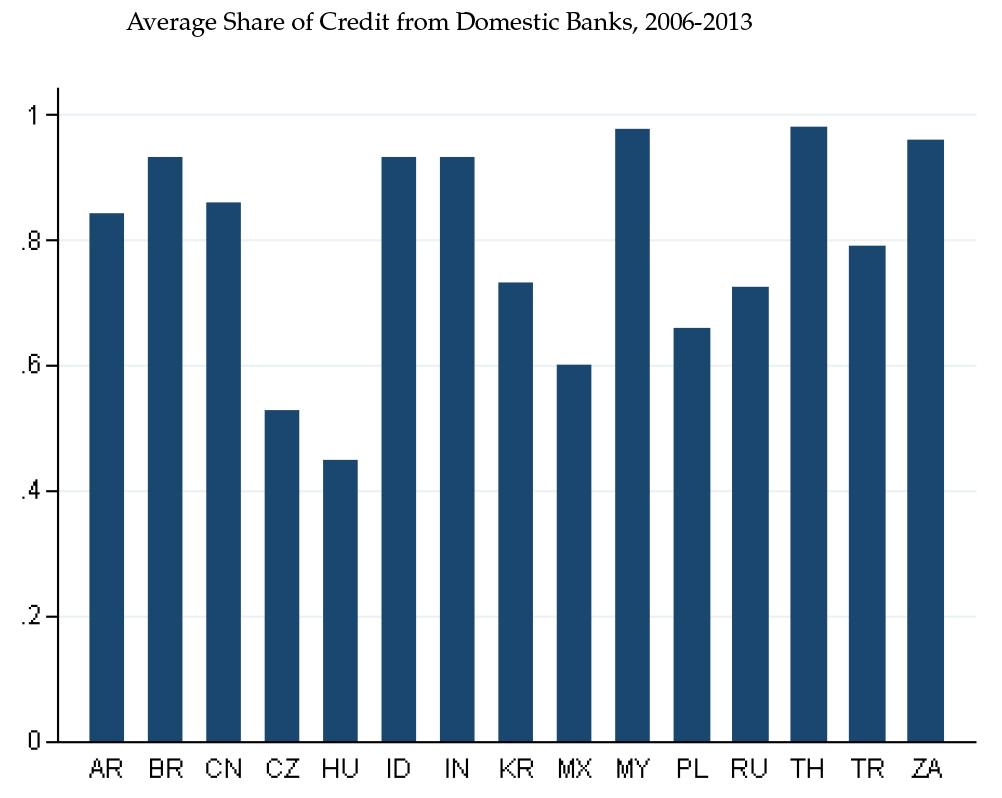 Figure 5  Domestic Bank Credit/Corporate Debt